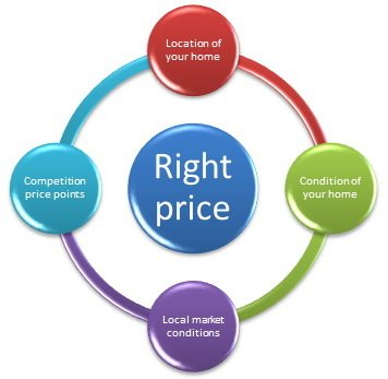 brandee kelley group sell your home at the right price